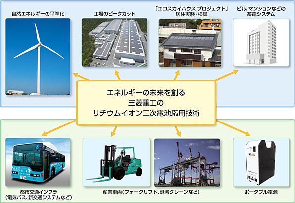 www.mhi.co.jp_lithium_outline.jpg